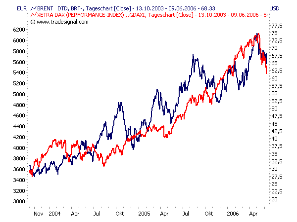 · Was ist ein Aktienindex? Der Begriff