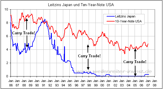 Other specialists explained the uprise of yen rates by refusing from carry trade deals. Thus, below there are currency changes of the major yen pairs. Thus, below there are currency changes of .